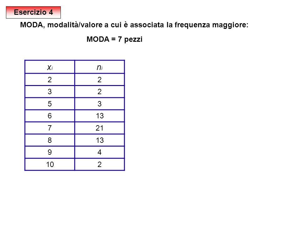 xixi nini 22 32 53 613 721 813 94 102 MODA, modalità/valore a cui è associata la frequenza maggiore: MODA = 7 pezzi Esercizio 4