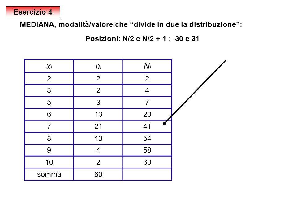 xixi nini NiNi 222 324 537 61320 72141 81354 9458 10260 somma60 MEDIANA, modalità/valore che divide in due la distribuzione: Posizioni: N/2 e N/2 + 1