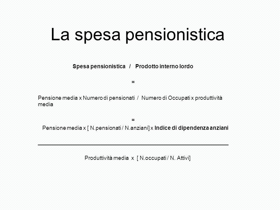 La spesa pensionistica Spesa pensionistica / Prodotto interno lordo = Pensione media x Numero di pensionati / Numero di Occupati x produttività media = Pensione media x [ N.pensionati / N.anziani] x Indice di dipendenza anziani _______________________________________________________________ Produttività media x [ N.occupati / N.