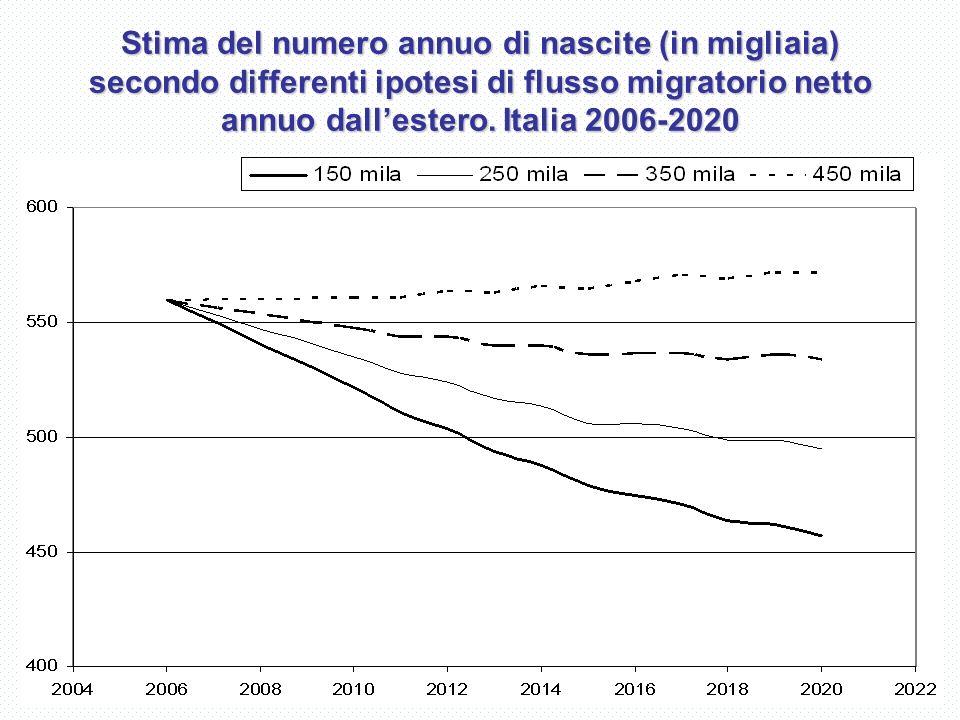 Stima del numero annuo di nascite (in migliaia) secondo differenti ipotesi di flusso migratorio netto annuo dallestero.
