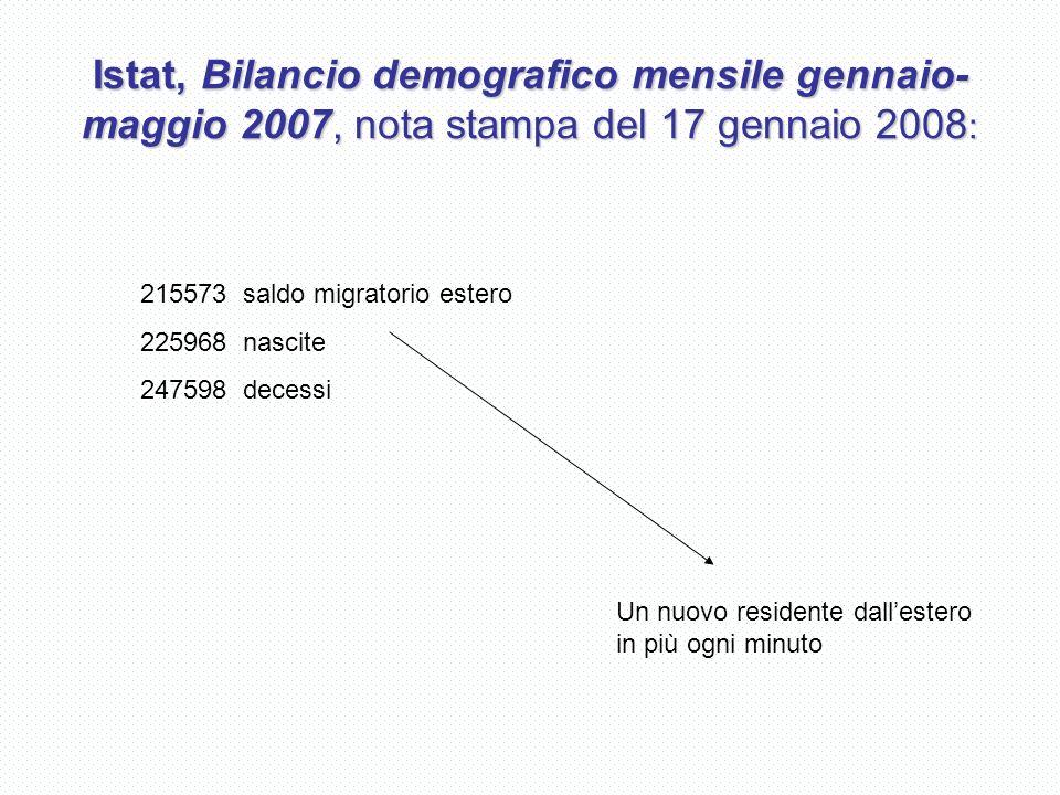 Istat, Bilancio demografico mensile gennaio- maggio 2007, nota stampa del 17 gennaio 2008 : 215573 saldo migratorio estero 225968 nascite 247598 decessi Un nuovo residente dallestero in più ogni minuto