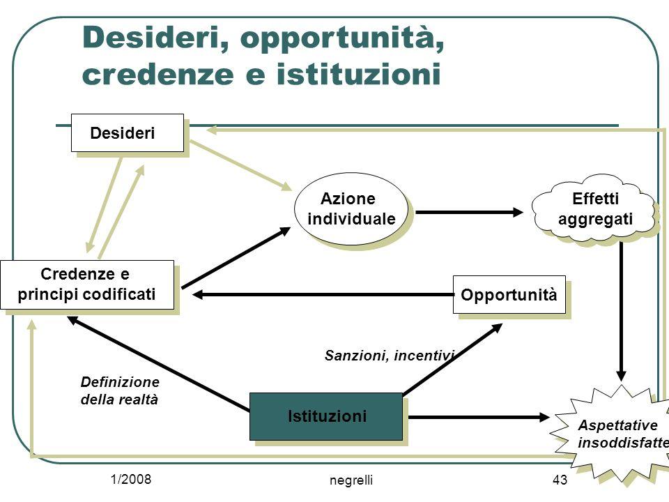 1/2008 negrelli 43 Desideri, opportunità, credenze e istituzioni Istituzioni Opportunità Credenze e principi codificati Azione individuale Effetti agg