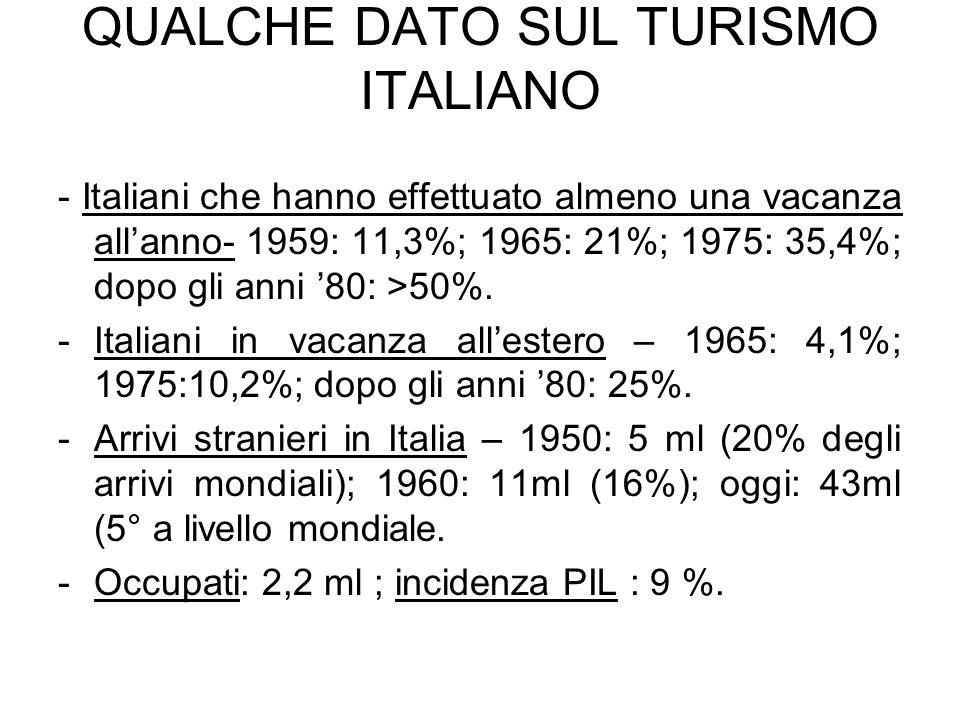 CARATTERISTICHE DEL TURISMO OGGI - 1 I viaggi sono diventati più brevi Il turismo si presenta come un consumo con una bassa elasticità rispetto allandamento economico.