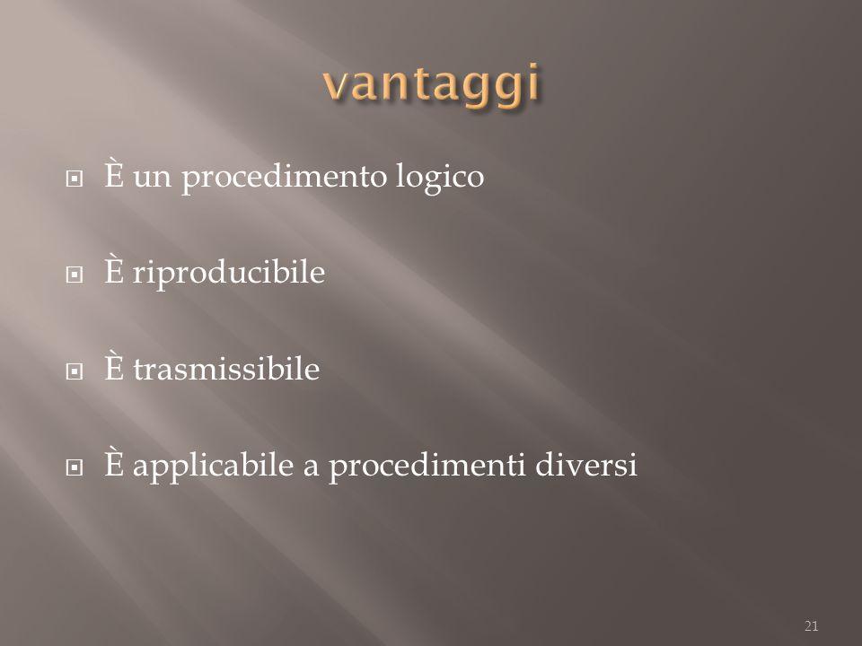 È un procedimento logico È riproducibile È trasmissibile È applicabile a procedimenti diversi 21