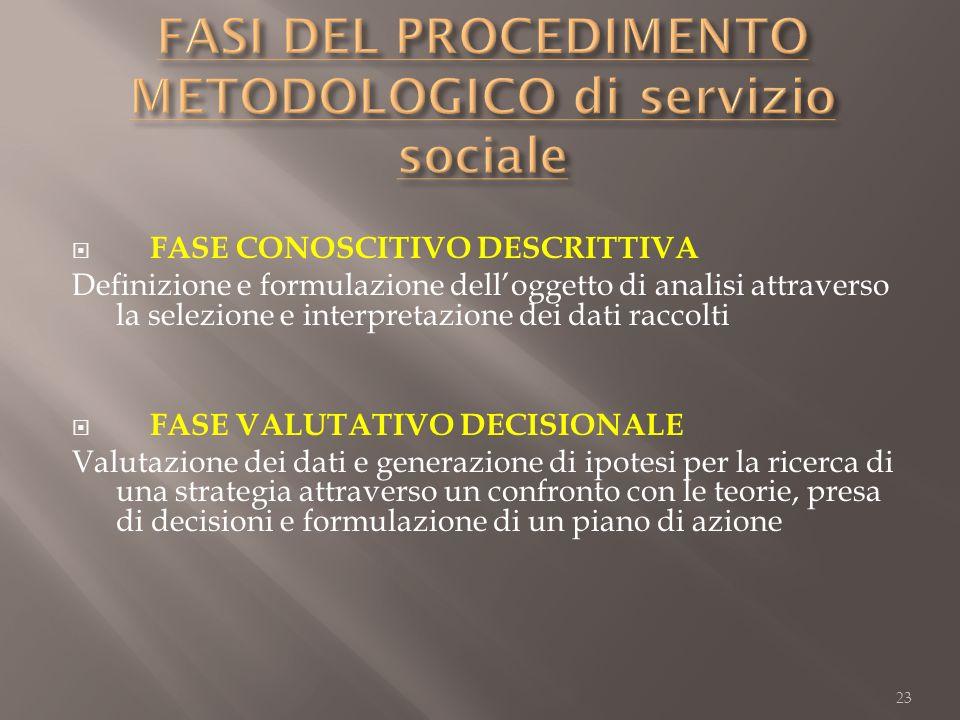 FASE CONOSCITIVO DESCRITTIVA Definizione e formulazione delloggetto di analisi attraverso la selezione e interpretazione dei dati raccolti FASE VALUTA