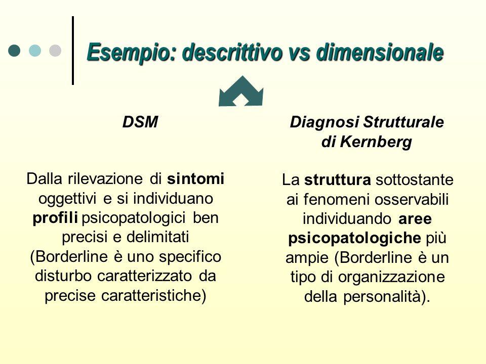 La struttura sottostante ai fenomeni osservabili individuando aree psicopatologiche più ampie (Borderline è un tipo di organizzazione della personalit