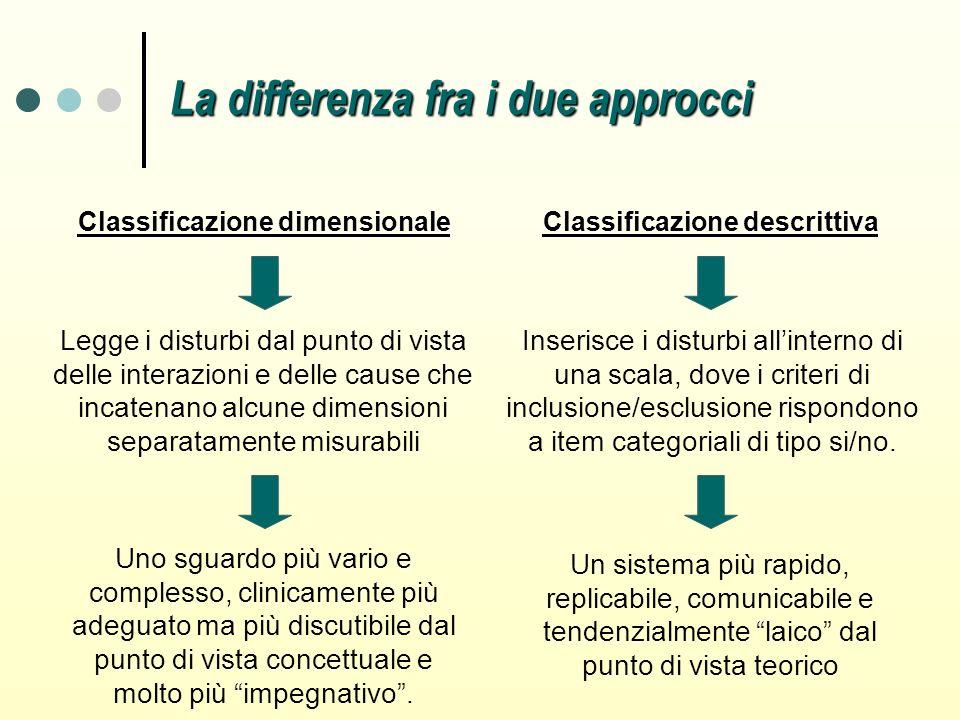 Classificazione dimensionale Classificazione descrittiva Legge i disturbi dal punto di vista delle interazioni e delle cause che incatenano alcune dim