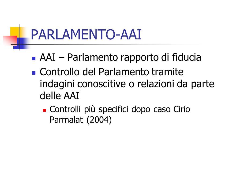 PARLAMENTO-AAI AAI – Parlamento rapporto di fiducia Controllo del Parlamento tramite indagini conoscitive o relazioni da parte delle AAI Controlli più specifici dopo caso Cirio Parmalat (2004)