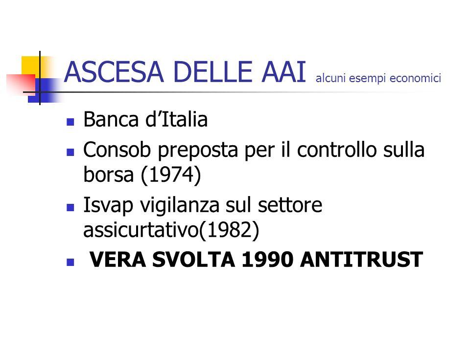 ASCESA DELLE AAI alcuni esempi economici Banca dItalia Consob preposta per il controllo sulla borsa (1974) Isvap vigilanza sul settore assicurtativo(1982) VERA SVOLTA 1990 ANTITRUST
