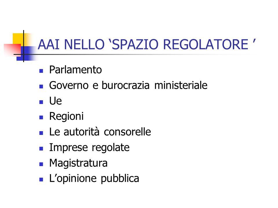AAI NELLO SPAZIO REGOLATORE Parlamento Governo e burocrazia ministeriale Ue Regioni Le autorità consorelle Imprese regolate Magistratura Lopinione pubblica