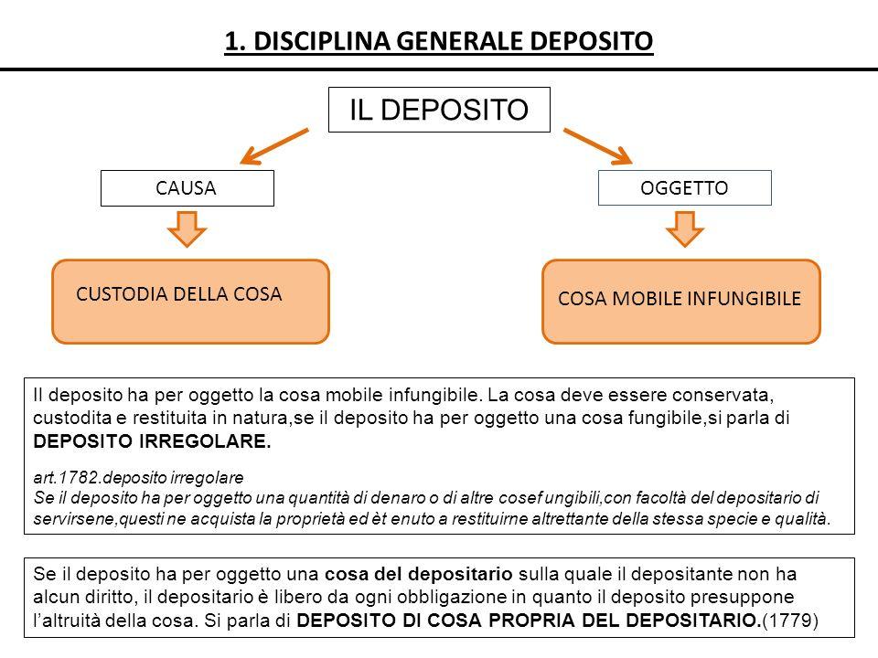 1. DISCIPLINA GENERALE DEPOSITO IL DEPOSITO CAUSAOGGETTO CUSTODIA DELLA COSA Se il deposito ha per oggetto una cosa del depositario sulla quale il dep