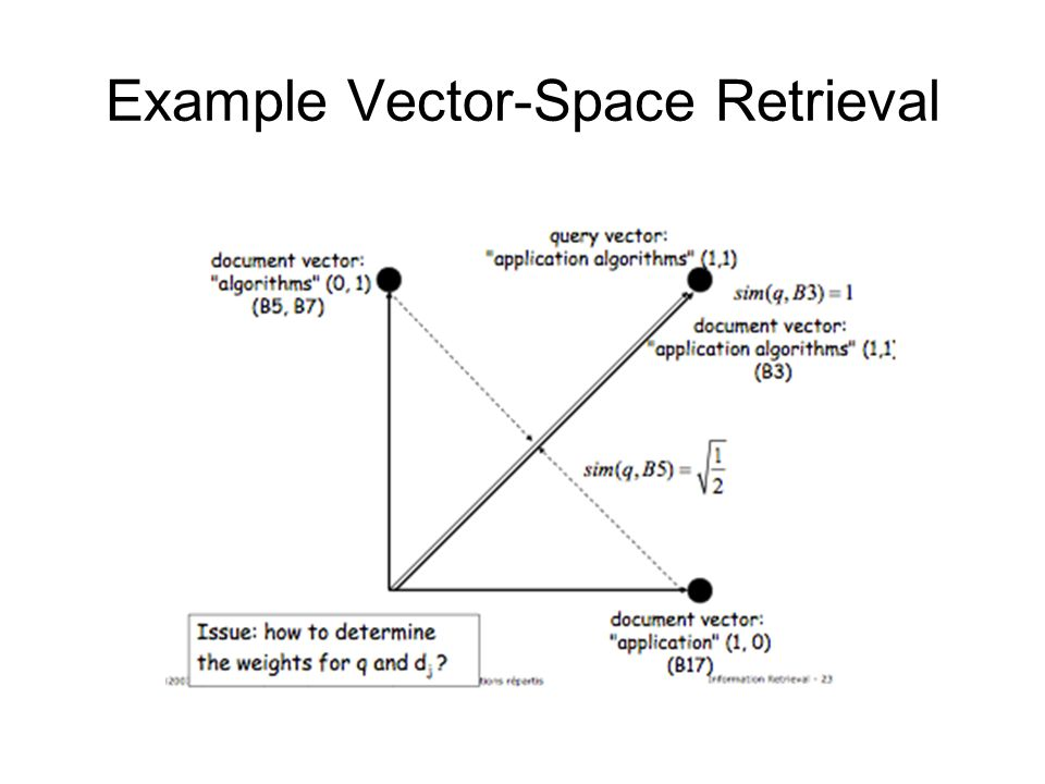 Example Vector-Space Retrieval