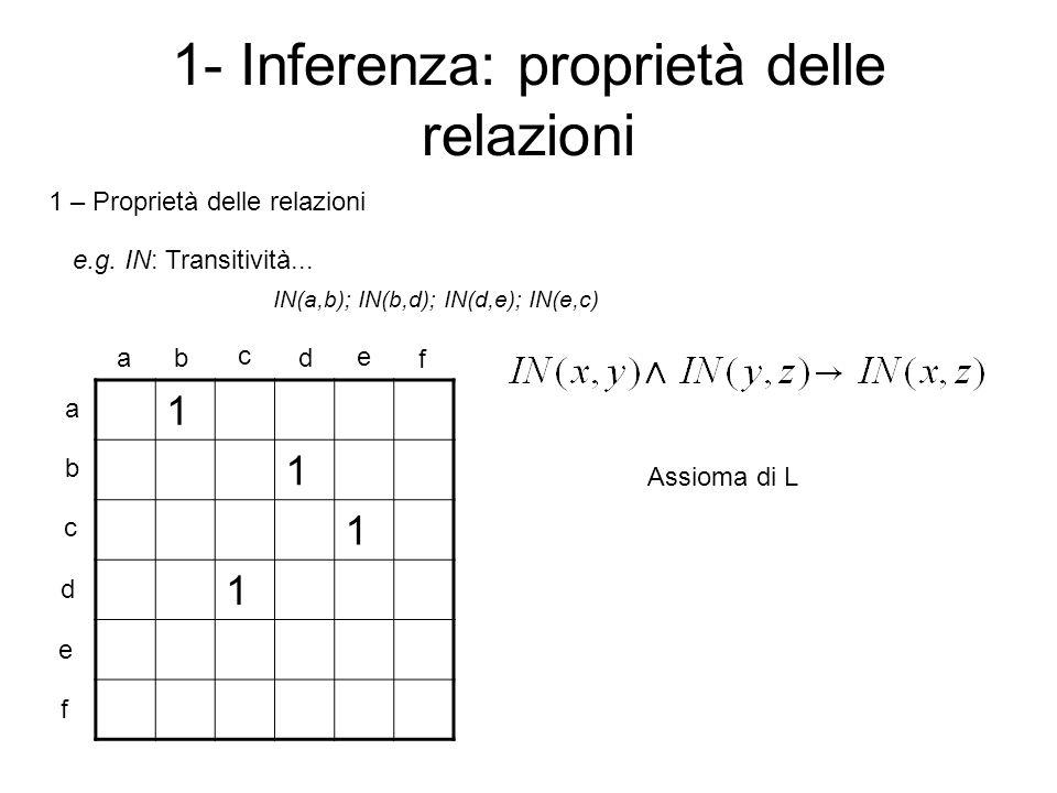 1- Inferenza: proprietà delle relazioni 1 1 1 1 a b c d e f ab c d e f 1 – Proprietà delle relazioni e.g.