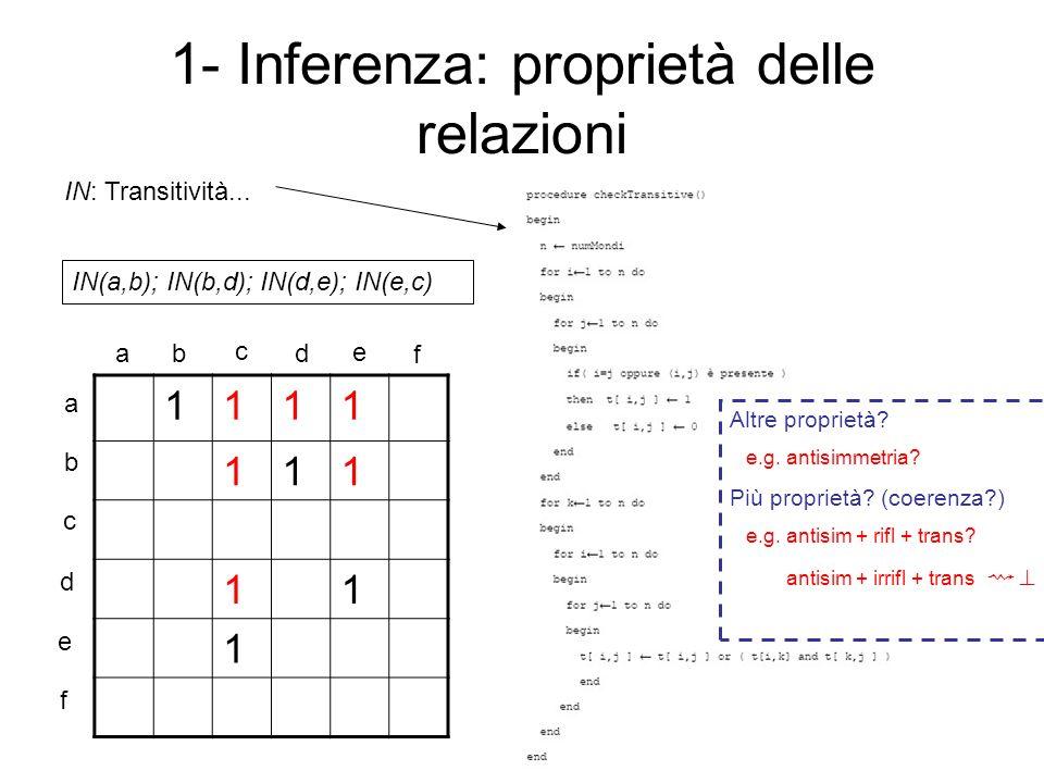 1- Inferenza: proprietà delle relazioni 1111 111 11 1 a b c d e f ab c d e f IN: Transitività...