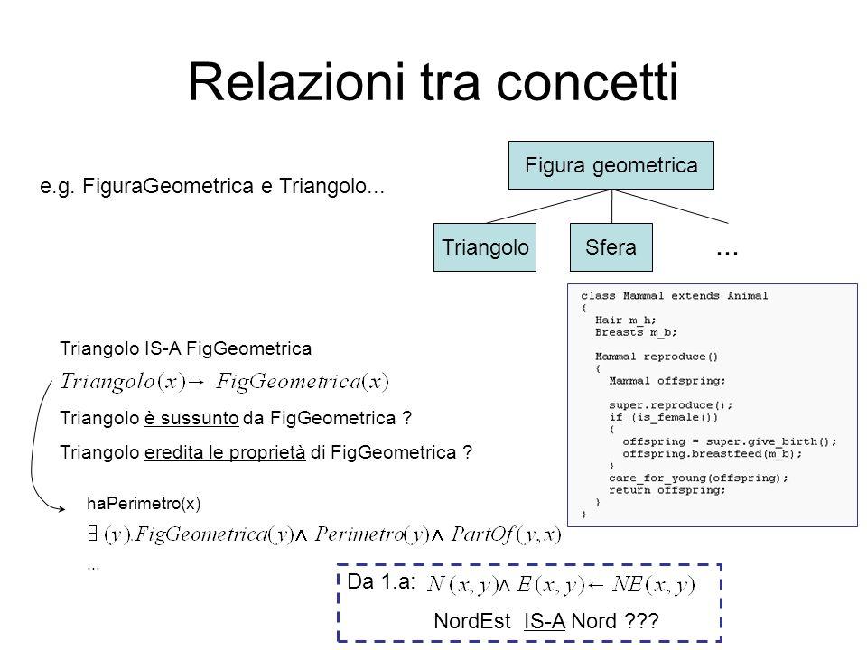 Relazioni tra concetti e.g.FiguraGeometrica e Triangolo...