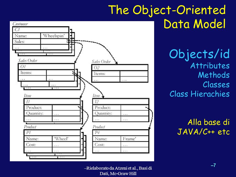 The Object-Oriented Data Model –7–7 –Rielaborato da Atzeni et al., Basi di Dati, Mc-Graw Hill Objects/id Attributes Methods Classes Class Hierachies Alla base di JAVA/C++ etc