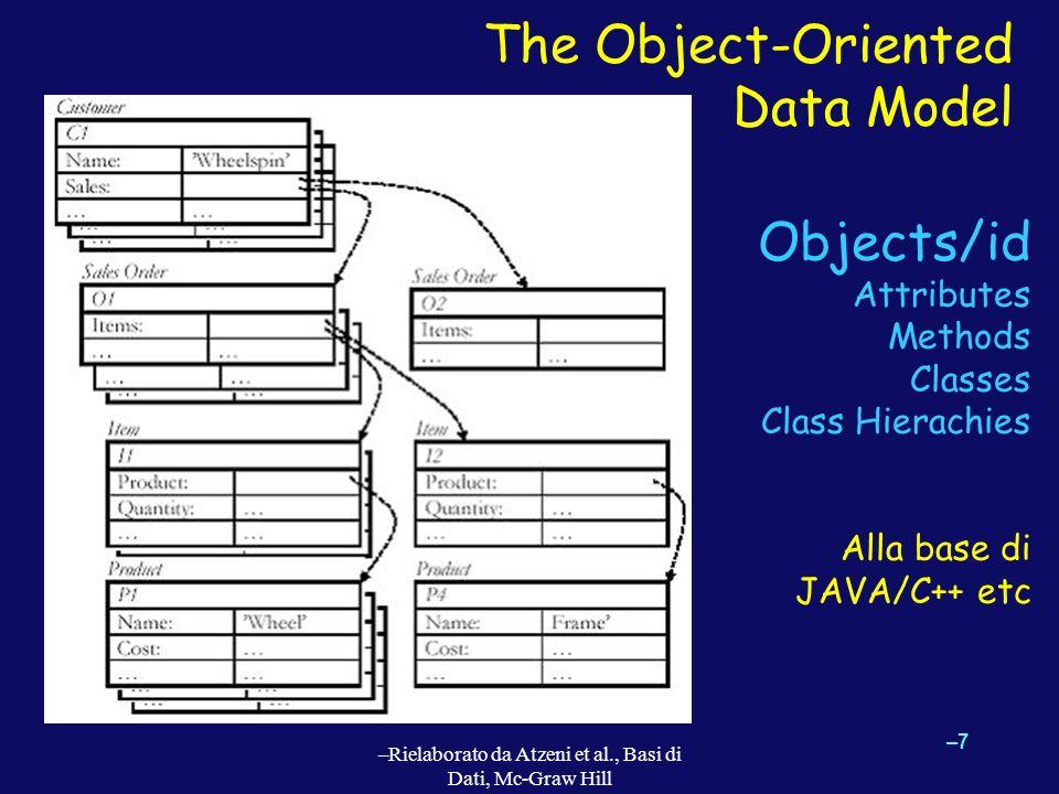 Object-Oriented Schema (Example) –8–8 –Rielaborato da Atzeni et al., Basi di Dati, Mc-Graw Hill