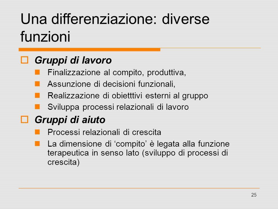 25 Una differenziazione: diverse funzioni Gruppi di lavoro Finalizzazione al compito, produttiva, Assunzione di decisioni funzionali, Realizzazione di