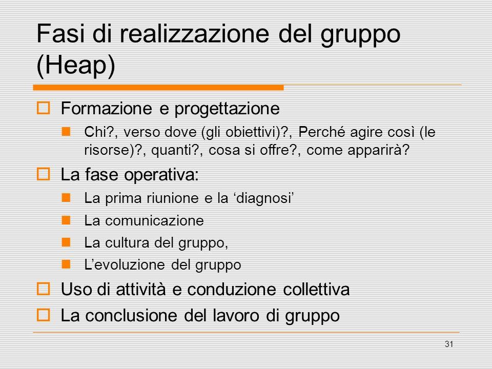31 Fasi di realizzazione del gruppo (Heap) Formazione e progettazione Chi?, verso dove (gli obiettivi)?, Perché agire così (le risorse)?, quanti?, cos