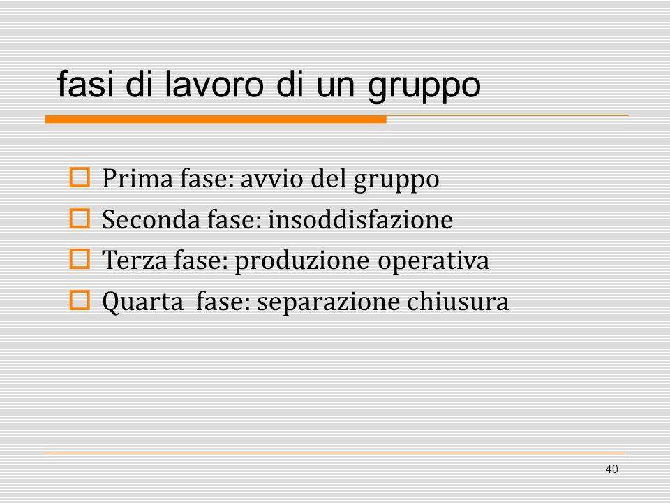 fasi di lavoro di un gruppo Prima fase: avvio del gruppo Seconda fase: insoddisfazione Terza fase: produzione operativa Quarta fase: separazione chius