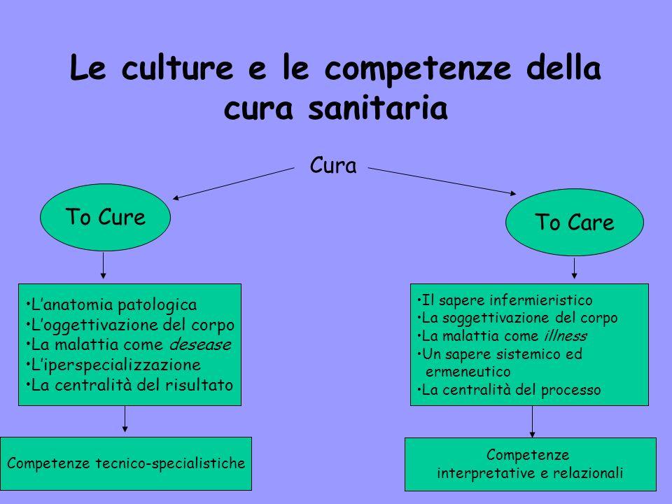 Le culture e le competenze della cura sanitaria Cura To Cure To Care Lanatomia patologica Loggettivazione del corpo La malattia come desease Liperspec