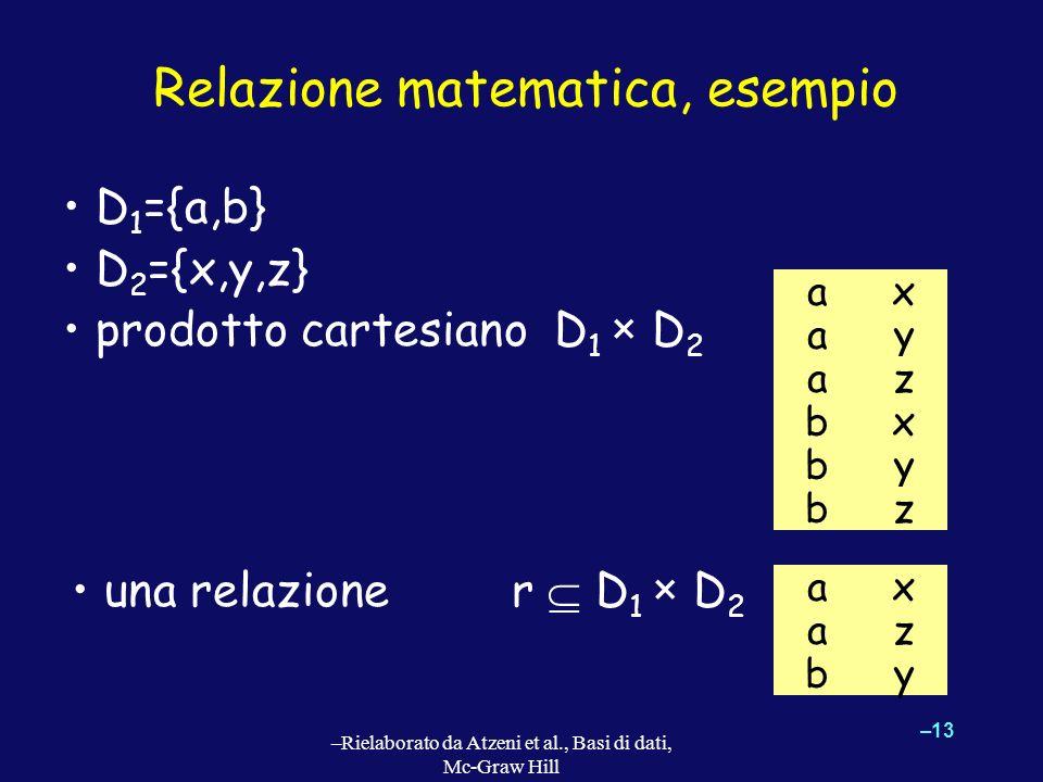 –13 –Rielaborato da Atzeni et al., Basi di dati, Mc-Graw Hill Relazione matematica, esempio una relazione r D 1 × D 2 a a a b b b x y z x y z a a b x