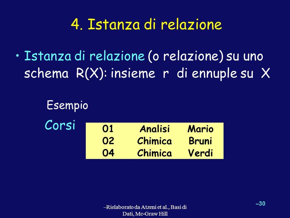 –30 –Rielaborato da Atzeni et al., Basi di Dati, Mc-Graw Hill 4. Istanza di relazione Istanza di relazione (o relazione) su uno schema R(X): insieme r