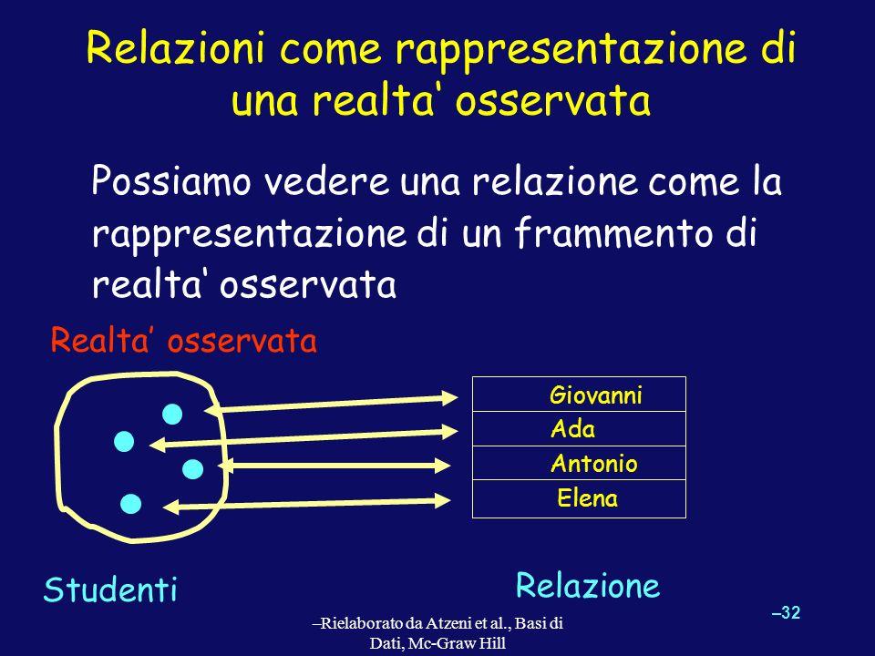 –32 –Rielaborato da Atzeni et al., Basi di Dati, Mc-Graw Hill Relazioni come rappresentazione di una realta osservata Possiamo vedere una relazione co
