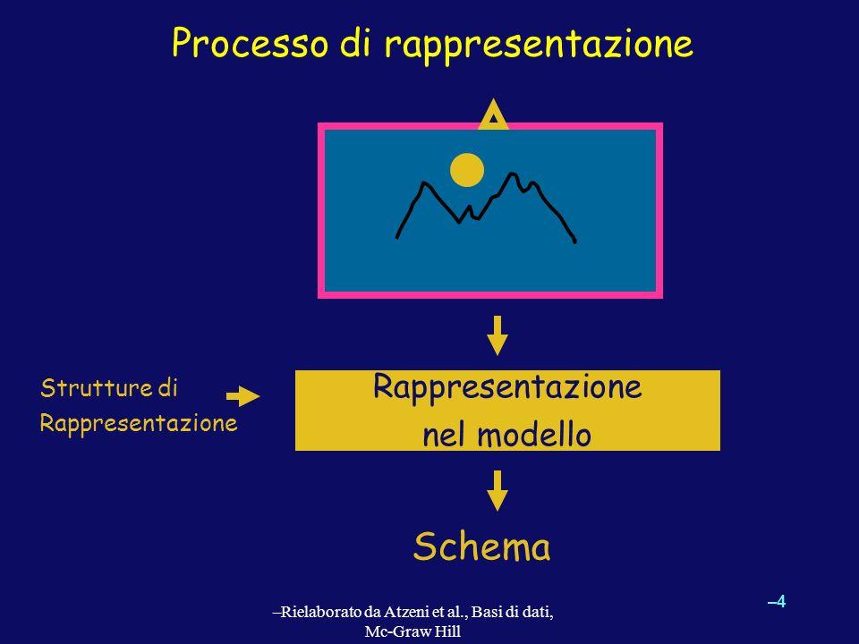 –4–4 –Rielaborato da Atzeni et al., Basi di dati, Mc-Graw Hill Processo di rappresentazione Rappresentazione nel modello Strutture di Rappresentazione