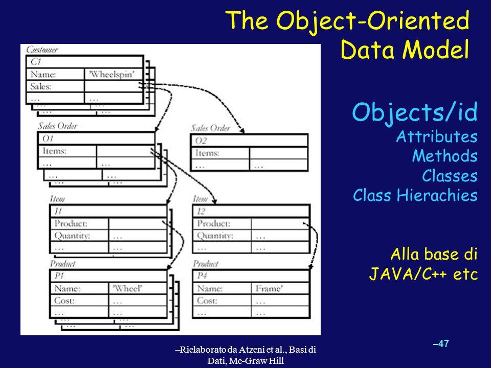 The Object-Oriented Data Model –47 –Rielaborato da Atzeni et al., Basi di Dati, Mc-Graw Hill Objects/id Attributes Methods Classes Class Hierachies Al
