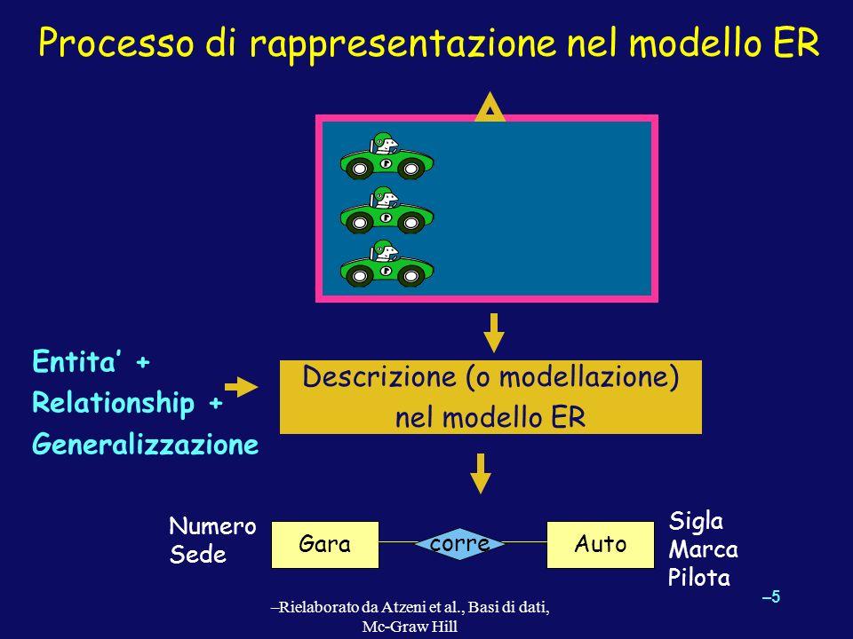 –5–5 –Rielaborato da Atzeni et al., Basi di dati, Mc-Graw Hill Processo di rappresentazione nel modello ER Descrizione (o modellazione) nel modello ER