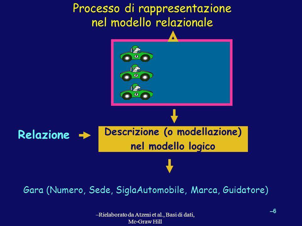 –6–6 –Rielaborato da Atzeni et al., Basi di dati, Mc-Graw Hill Processo di rappresentazione nel modello relazionale Relazione Descrizione (o modellazi