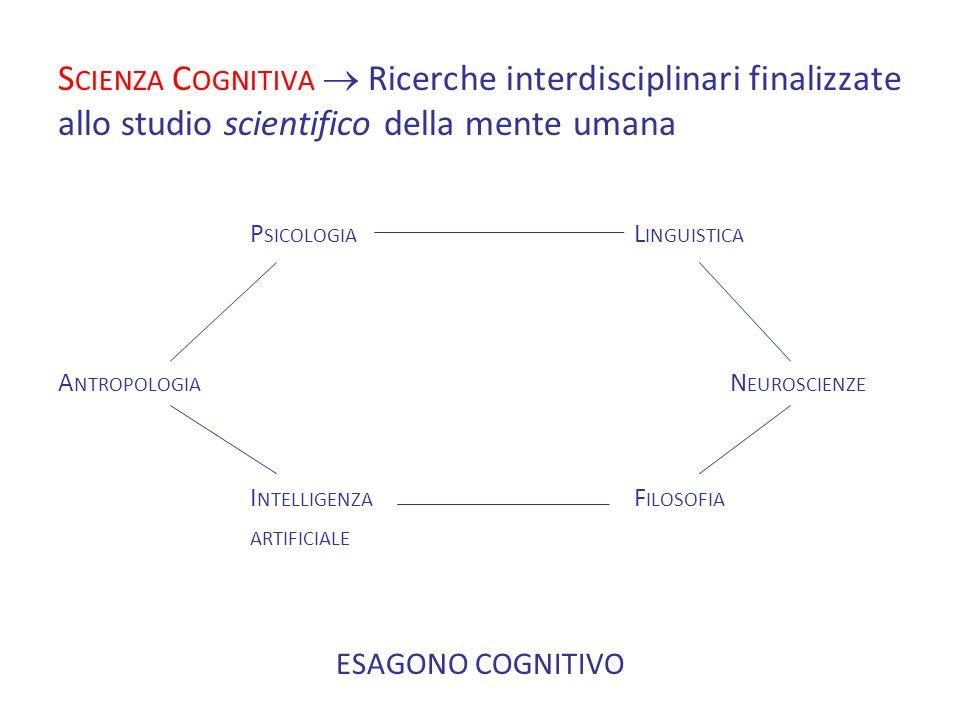 S CIENZA C OGNITIVA Ricerche interdisciplinari finalizzate allo studio scientifico della mente umana P SICOLOGIA L INGUISTICA A NTROPOLOGIA N EUROSCIENZE I NTELLIGENZA F ILOSOFIA ARTIFICIALE ESAGONO COGNITIVO