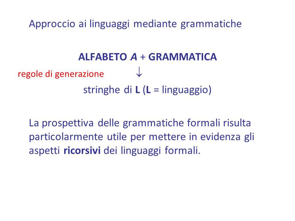 Approccio ai linguaggi mediante grammatiche ALFABETO A + GRAMMATICA regole di generazione stringhe di L (L = linguaggio) La prospettiva delle grammatiche formali risulta particolarmente utile per mettere in evidenza gli aspetti ricorsivi dei linguaggi formali.