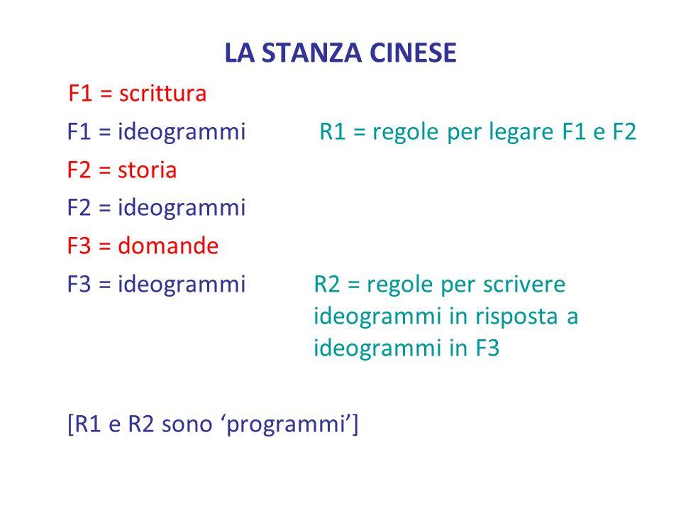LA STANZA CINESE F1 = scrittura F1 = ideogrammi R1 = regole per legare F1 e F2 F2 = storia F2 = ideogrammi F3 = domande F3 = ideogrammi R2 = regole per scrivere ideogrammi in risposta a ideogrammi in F3 [R1 e R2 sono programmi]