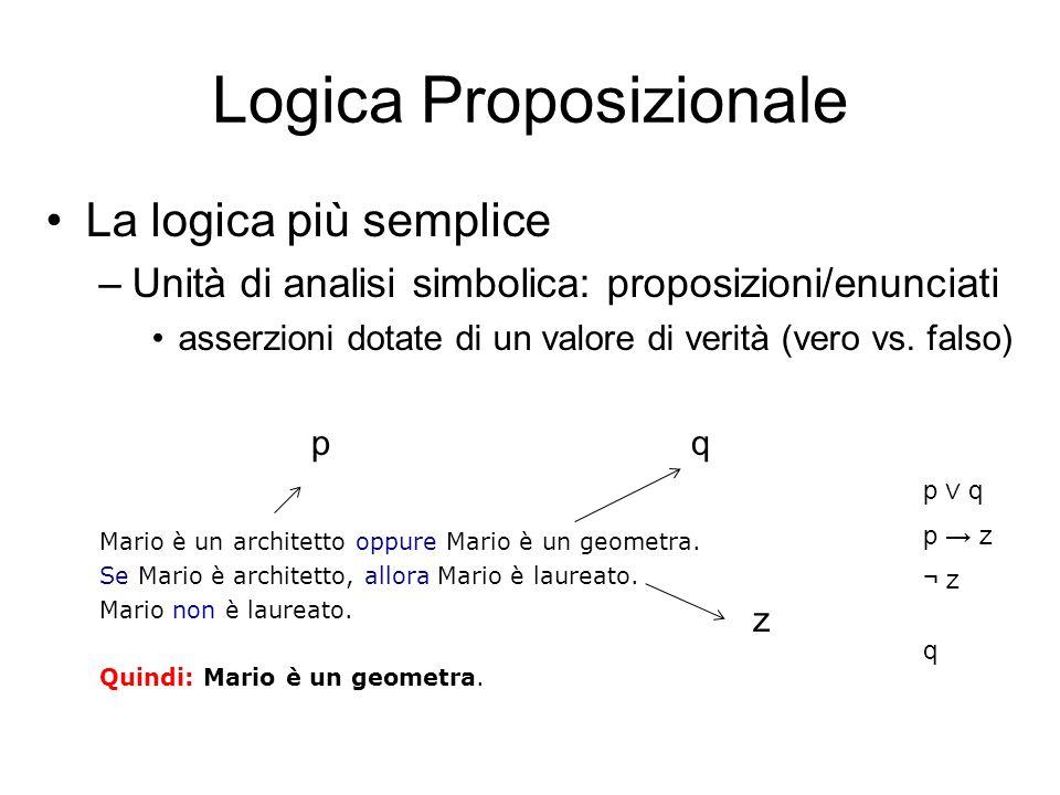 Logica Proposizionale: Sintassi Sintassi: Costanti logiche: Vero, Falso Simboli proposizionali: P, Q, OggiPiove,, ecc… Connettivi Booleani:,,,, Parentesi: (, ) – Simboli atomici Le costanti logiche ed i simboli proposizionali sono FbF Se α, β sono FbF, allora α, α β, α β, α β, α β, (α) sono FbF – Regole sintattiche: (definiscono le Formule ben Formate del linguaggio) –*Adatamento ed elaborazione dei lucidi della prof.sa Mariangiola Dezani (Unito)
