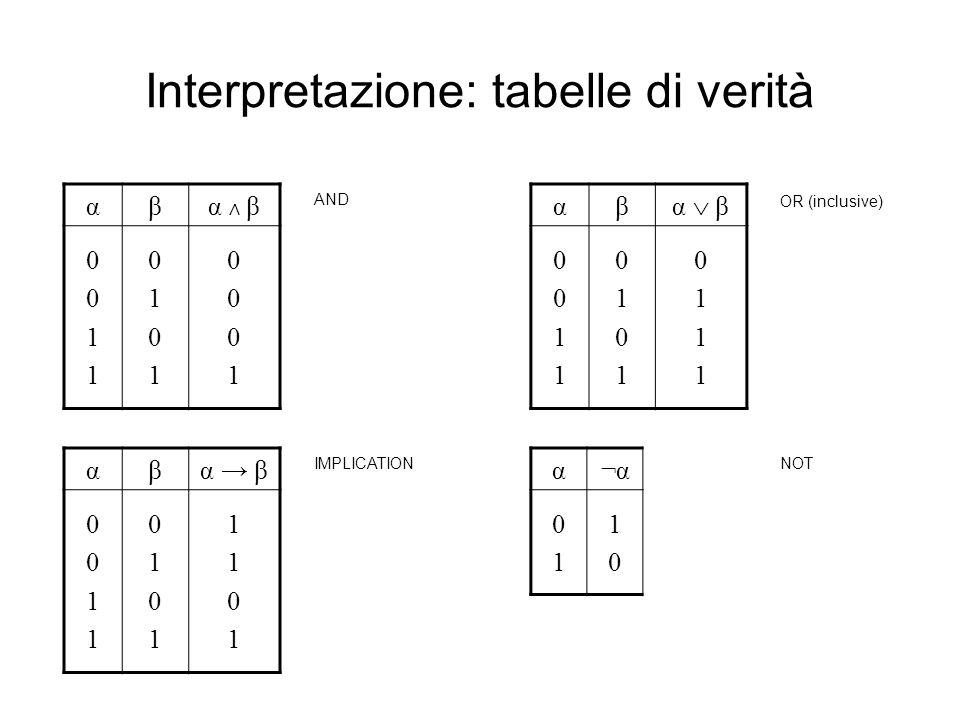 Logica proposizionale: semantica (2) –Semantica: Se una formula α è vera in almeno uninterpretazione (tale interpretazione associa 1 ad α), allora α è soddisfacibile e linterpretazione che la soddisfa è un modello di α.