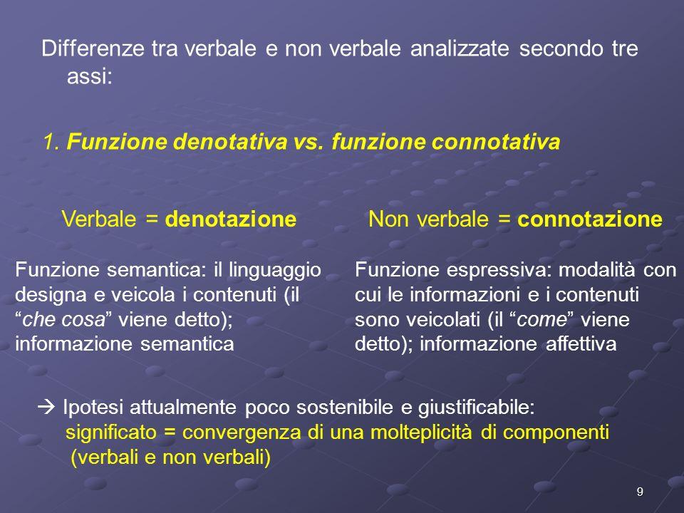 9 Differenze tra verbale e non verbale analizzate secondo tre assi: 1. Funzione denotativa vs. funzione connotativa Verbale = denotazione Funzione sem
