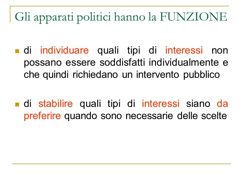 Gli apparati politici hanno la FUNZIONE di individuare quali tipi di interessi non possano essere soddisfatti individualmente e che quindi richiedano