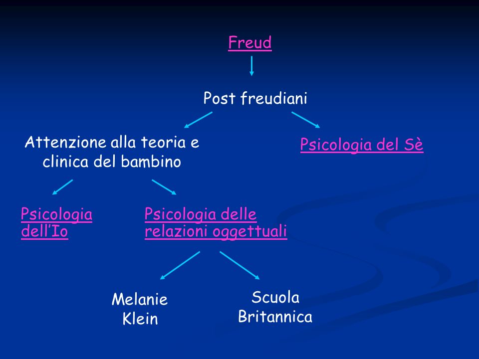 Freud Post freudiani Attenzione alla teoria e clinica del bambino Psicologia del Sè Psicologia dellIo Psicologia delle relazioni oggettuali Melanie Klein Scuola Britannica