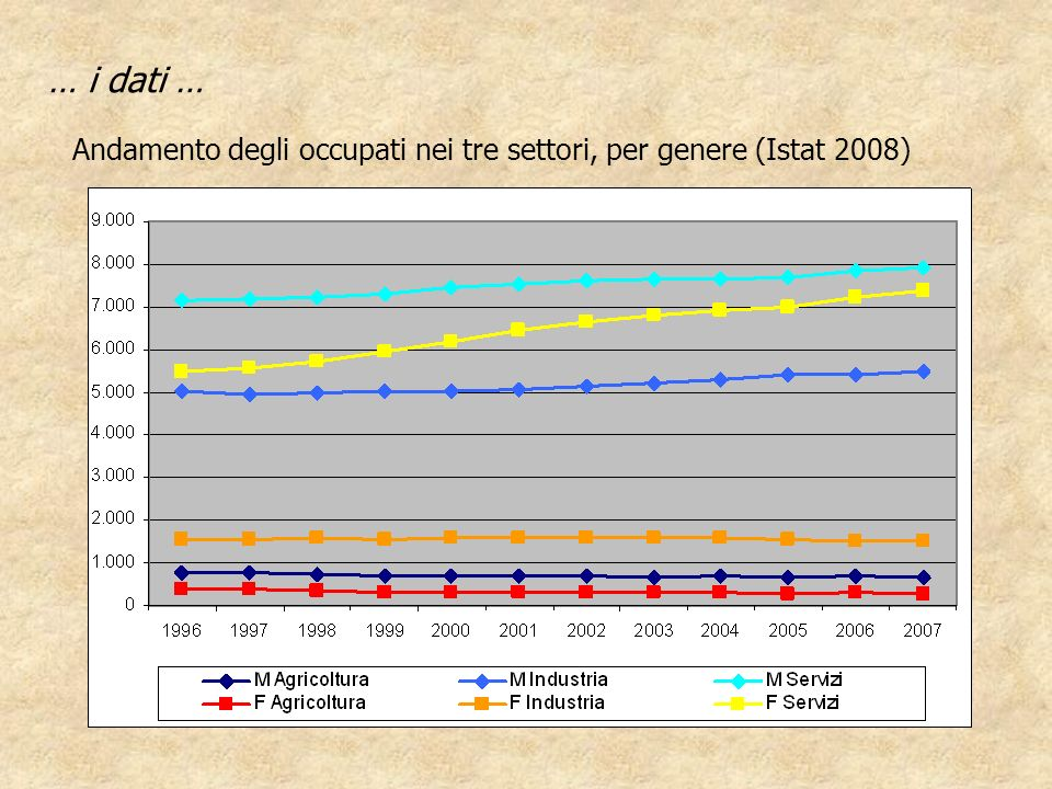 … i dati … Andamento degli occupati nei tre settori, per genere (Istat 2008)