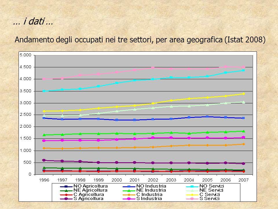 … i dati … Andamento degli occupati nei tre settori, per area geografica (Istat 2008)