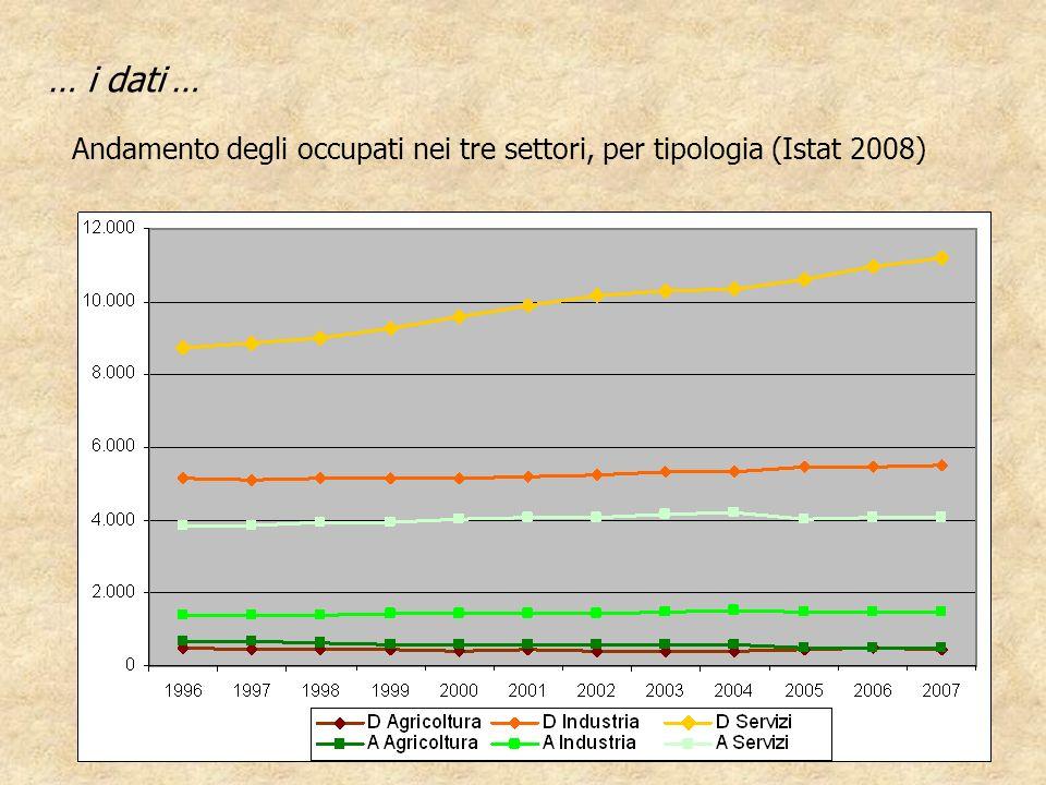 … i dati … Andamento degli occupati nei tre settori, per tipologia (Istat 2008)
