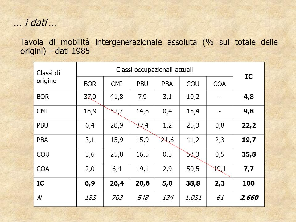 … i dati … Tavola di mobilità intergenerazionale assoluta (% sul totale delle origini) – dati 1985 Classi di origine Classi occupazionali attuali IC B