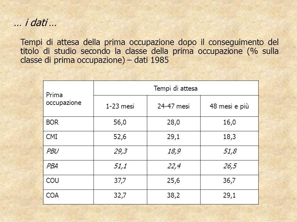 … i dati … Tempi di attesa della prima occupazione dopo il conseguimento del titolo di studio secondo la classe della prima occupazione (% sulla class