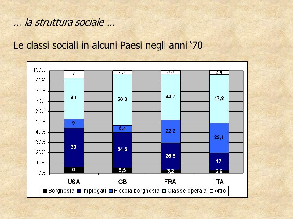 … la struttura sociale … Le classi sociali in alcuni Paesi negli anni 70