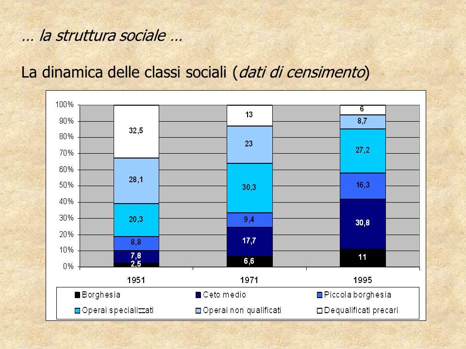 … la struttura sociale … La dinamica delle classi sociali (dati di censimento)