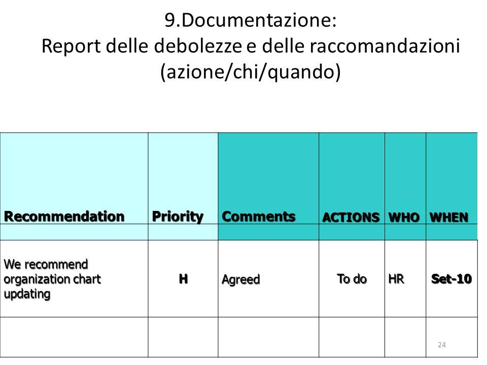 24 9.Documentazione: Report delle debolezze e delle raccomandazioni (azione/chi/quando)RecommendationPriorityCommentsACTIONSWHOWHEN We recommend organization chart updating HAgreed To do HRSet-10