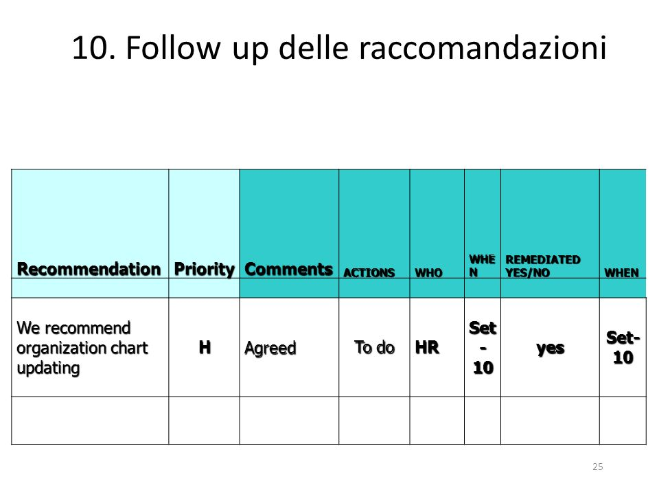 25 10. Follow up delle raccomandazioni RecommendationPriorityCommentsACTIONSWHO WHE N REMEDIATED YES/NO WHEN We recommend organization chart updating
