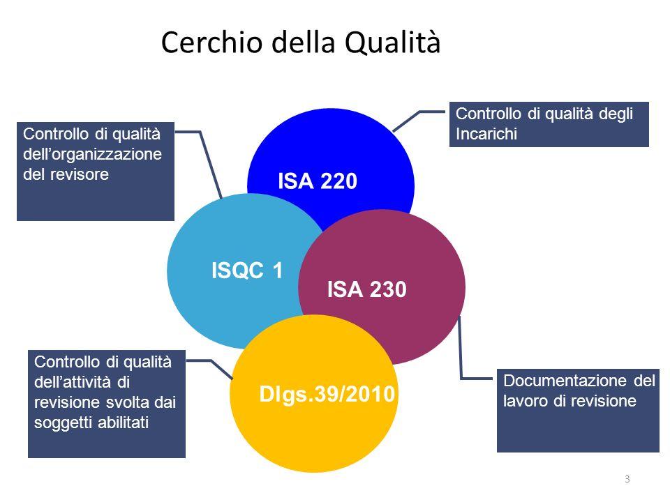 3 ISA 220 ISQC 1 ISA 230 Cerchio della Qualità Controllo di qualità degli Incarichi Controllo di qualità dellorganizzazione del revisore Documentazione del lavoro di revisione Dlgs.39/2010 Controllo di qualità dellattività di revisione svolta dai soggetti abilitati